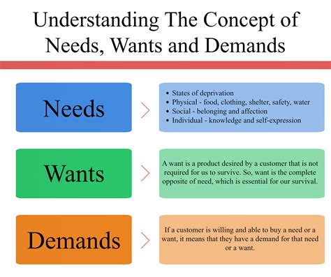 Needs Wants And Demands Marketing Concept · Inevitable Steps