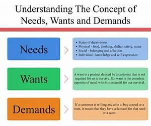 Needs Wants and Demands: Marketing Concept · Inevitable Steps