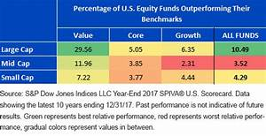 Do Active Managers Outperform In Inefficient Markets ...