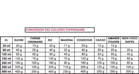 conversion mesures cuisine tableau de conversion de mesure tb05 jornalagora