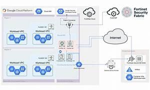 Fortinet Dynamic Cloud Security For Google Cloud Platform