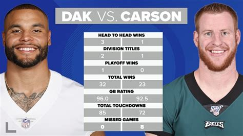 eagles carson wentz  cowboys dak prescott