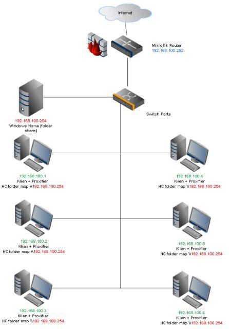 Harga Clearos proxy server handycache mikrotik dalam satu mesin