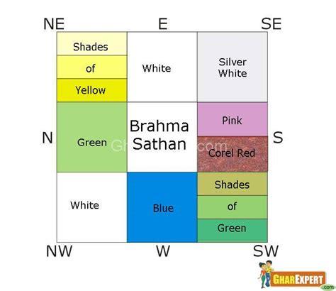 colors according to vastu gharexpert