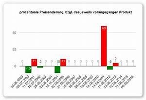 Prozentuale änderung Berechnen : dokumentation hilfe ~ Themetempest.com Abrechnung