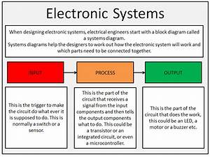 Design Technology - Electronic Systems