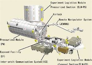 Graphic Of The Kibo Module Showing The Key Components  The