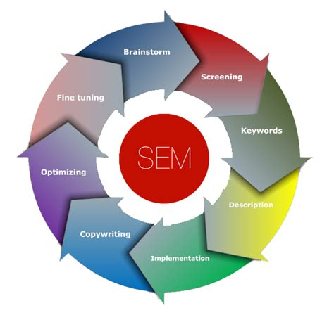 seo sem marketing search engine marketing sukrit infotech