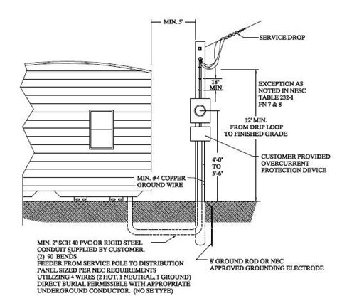 grounding requirements  mobile home