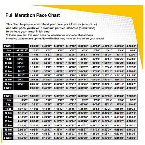 sample marathon pace chart   documents