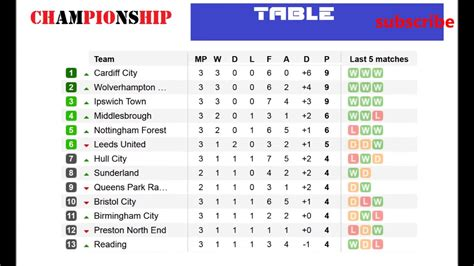 Football. England. Championship Table. 3 Matchday Results