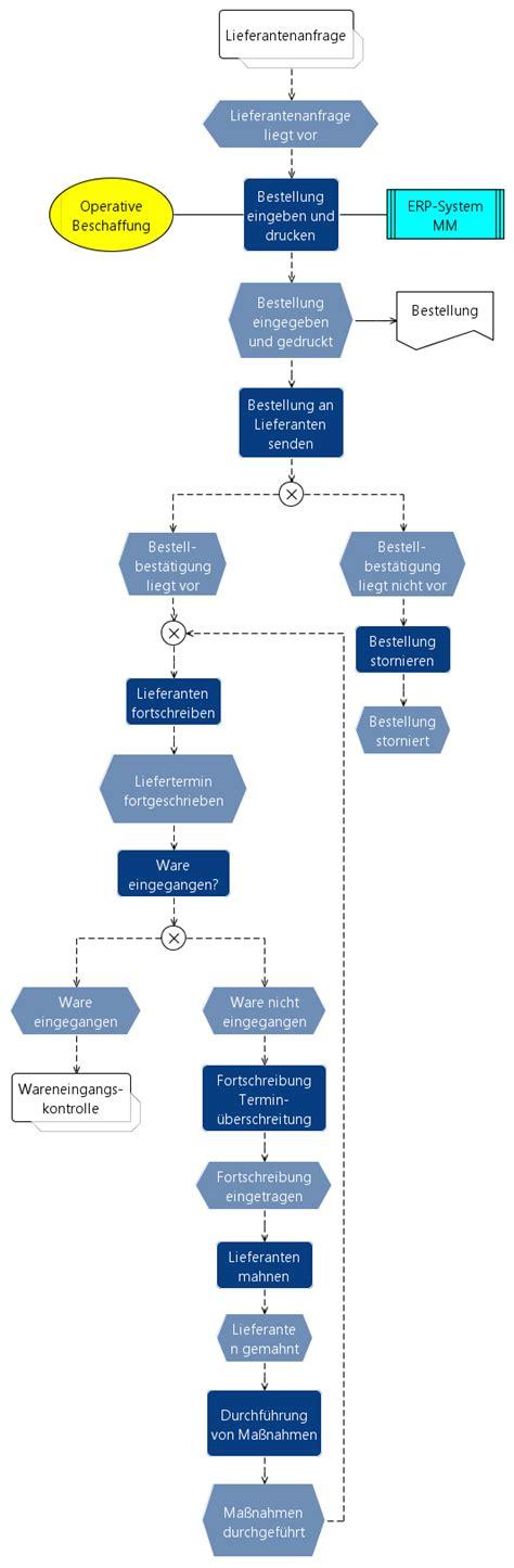 Ee  Strategischer Einkauf Wirtschaftsinformatik Wiki Kewee Ee
