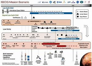 SpaceX Heavy Lift Systems Road Map (page 3) - Pics about space