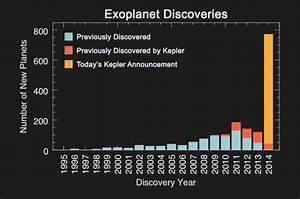 NASA confirms 715 new exoplanets
