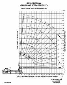Manitex Sc97 Boom Truck   Range Chart