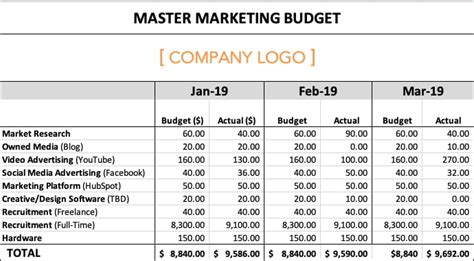 manage  entire marketing budget  budget