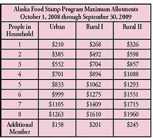 Food Stamp Benefit Chart The Food Stamp Guide How To Apply For Alaska Food Stamps