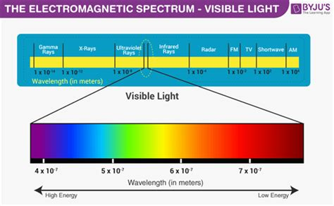 Frequency Of Visible Light by Visible Light Introduction Visible Light Frequency