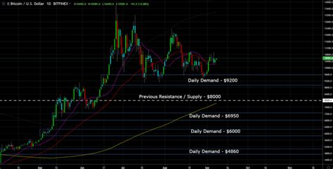 """Grayscale bitcoin trust (gbtc) was trading near 19% below bitcoin at points this week, its lowest level in the near two months its been trading at a gbtc has not traded at a premium since march 1. I Now Understand The """"Why"""" Behind The Premium In Grayscale Bitcoin Trust (GBTC) - TIMM"""