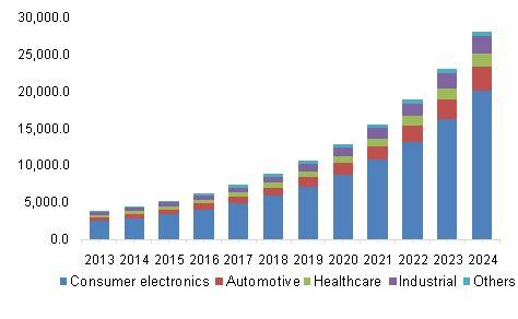 flexible electronics market analysis trends  size