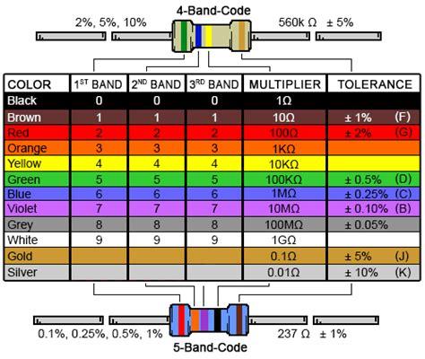 band resistor color code calculator  chart digikey electronics