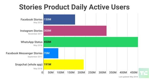 stories reveals 150m daily viewers and here come ads techcrunch