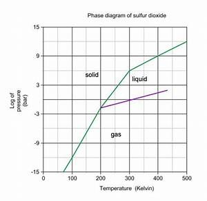 33 How To Read A Phase Diagram