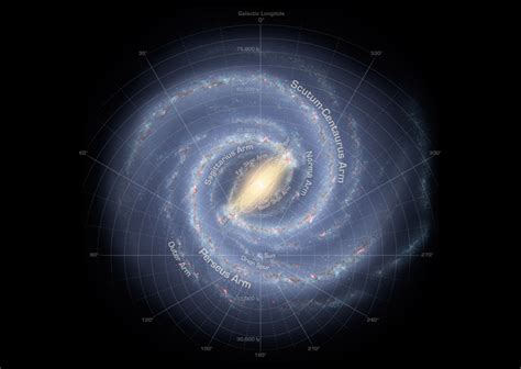 Facts About The Milky Way