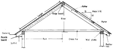 simple roof detail section google search gable roof