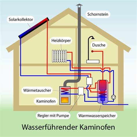 kamin mit wasseranschluss heizungstechnik