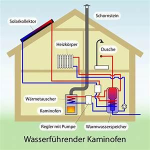Kamin Und Dunstabzugshaube Gleichzeitig Betreiben : heizungstechnik ~ Lizthompson.info Haus und Dekorationen