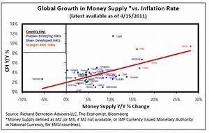 GLOBAL MONEY SUPPLY GROWTH VS. INFLATION - Pragmatic ...