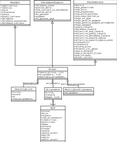 Bioinformatics Resume Reddit by 100 Use Template Bio Letter Resume Amazing Simple Resume Template Resume Exles