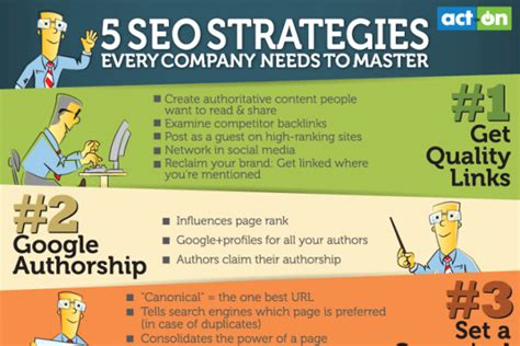 Seo Marketing Techniques by 5 Seo Marketing Strategies Every Company Should Master