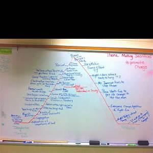 Roll Of Thunder Plot Diagram