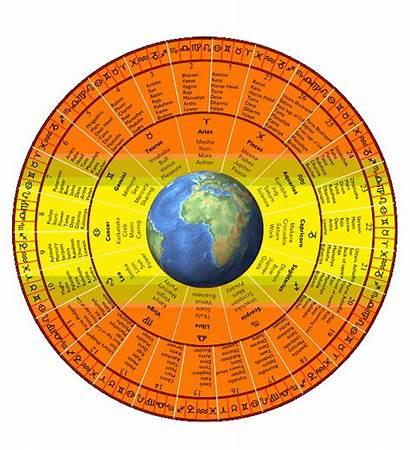 Astrology Numerology Modern Chart Horoscopeyearly Vedic Cusp