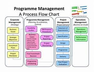 Change Management Flow Diagram