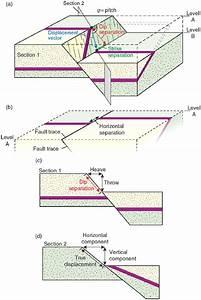 Fault Displacement Vectors