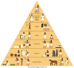 Ancient Egypt Social Structure Pyramid