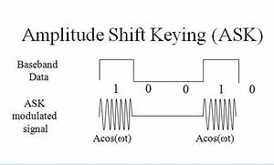 Digital Modulation With Introduction To Ask  Fsk And Psk