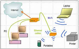 Slave Router Home Network Wiring Diagram