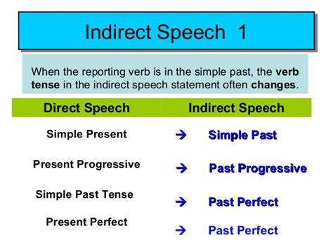Indirect Speech Tense Changes