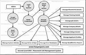 Placement Cell Management System Dataflow Diagram  Dfd
