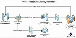 What Are The Steps To A Policies And Procedures Manual
