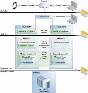 1 Overview Of Oracle Fusion Middleware