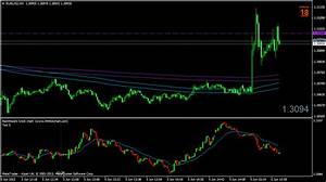 Tradingview Tick Charts