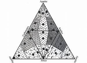 Diagramme Triangulaire De La Classification Des Phosphates