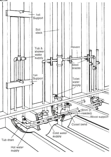 kitchen faucets replacement parts bathroom plumbing diagrams plumbing diagram plumbing