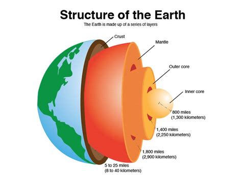 17 best images about the structure of the earth grade 3 on