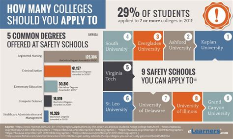 colleges   apply  whats  good number